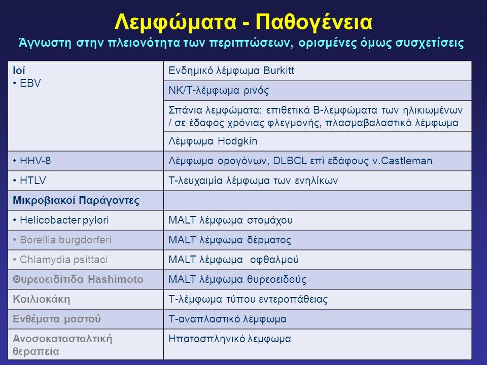 Λεμφώματα - Παθογένεια Άγνωστη στην πλειονότητα των περιπτώσεων, ορισμένες όμως συσχετίσεις Ιοί EBV Ενδημικό λέμφωμα Burkitt NK/T-λέμφωμα ρινός Σπάνια λεμφώματα: επιθετικά Β-λεμφώματα των ηλικιωμένων / σε έδαφος χρόνιας φλεγμονής, πλασμαβαλαστικό λέμφωμα Λέμφωμα Hodgkin ΗΗV-8Λέμφωμα ορογόνων, DLBCL επί εδάφους ν.Castleman HTLVT-λευχαιμία λέμφωμα των ενηλίκων Μικροβιακοί Παράγοντες Helicobacter pyloriMALT λέμφωμα στομάχου Borellia burgdorferiMALT λέμφωμα δέρματος Chlamydia psittaciMALT λέμφωμα οφθαλμού Θυρεοειδίτιδα HashimotoMALT λέμφωμα θυρεοειδούς ΚοιλιοκάκηΤ-λέμφωμα τύπου εντεροπάθειας Ενθέματα μαστούΤ-αναπλαστικό λέμφωμα Ανοσοκατασταλτική θεραπεία Ηπατοσπληνικό λεμφωμα