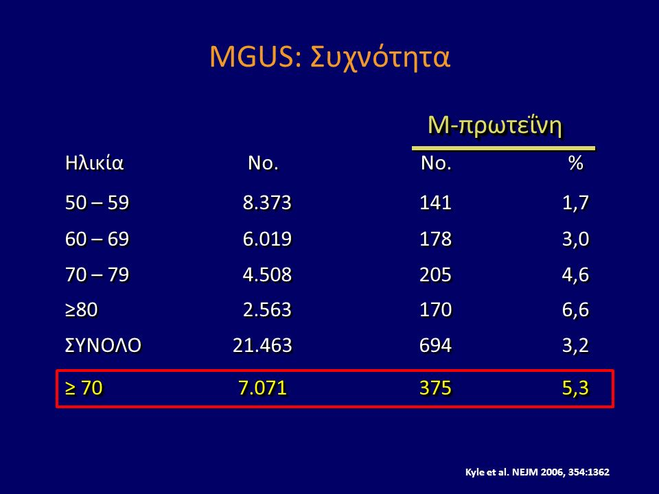MGUS: Συχνότητα ΗλικίαNo.No.% 50 – 59 8.3731411,7 60 – 69 6.0191783,0 70 – 79 4.5082054,6 ≥80 2.5631706,6 ΣΥΝΟΛΟ21.4636943,2 ≥ 707.0713755,3 ΗλικίαNo.