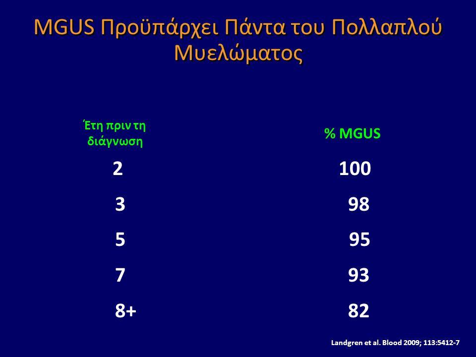 MGUS Προϋπάρχει Πάντα του Πολλαπλού Μυελώματος 2100 3 98 5 95 7 93 8+ 82 Έτη πριν τη διάγνωση % ΜGUS Από 77.469 άτομα 71 ανέπτυξαν πολλαπλούν μυέλωμα Landgren et al.