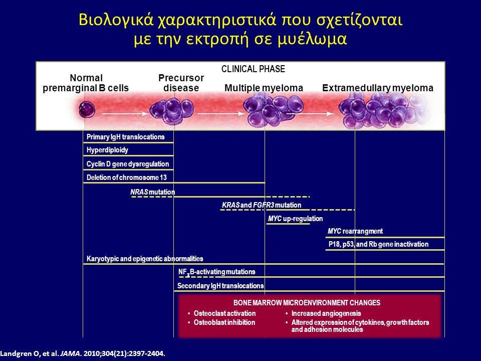 Bιολογικά χαρακτηριστικά που σχετίζονται με την εκτροπή σε μυέλωμα Landgren O, et al.