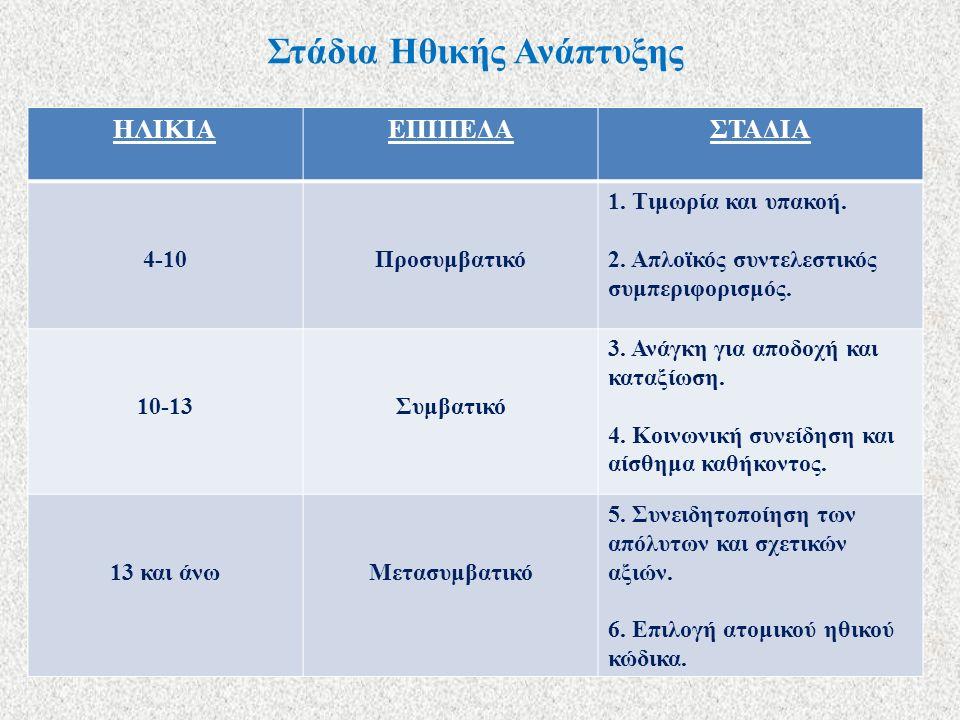 Στάδια Ηθικής Ανάπτυξης ΗΛΙΚΙΑΕΠΙΠΕΔΑΣΤΑΔΙΑ 4-10Προσυμβατικό 1. Τιμωρία και υπακοή. 2. Απλοϊκός συντελεστικός συμπεριφορισμός. 10-13Συμβατικό 3. Ανάγκ