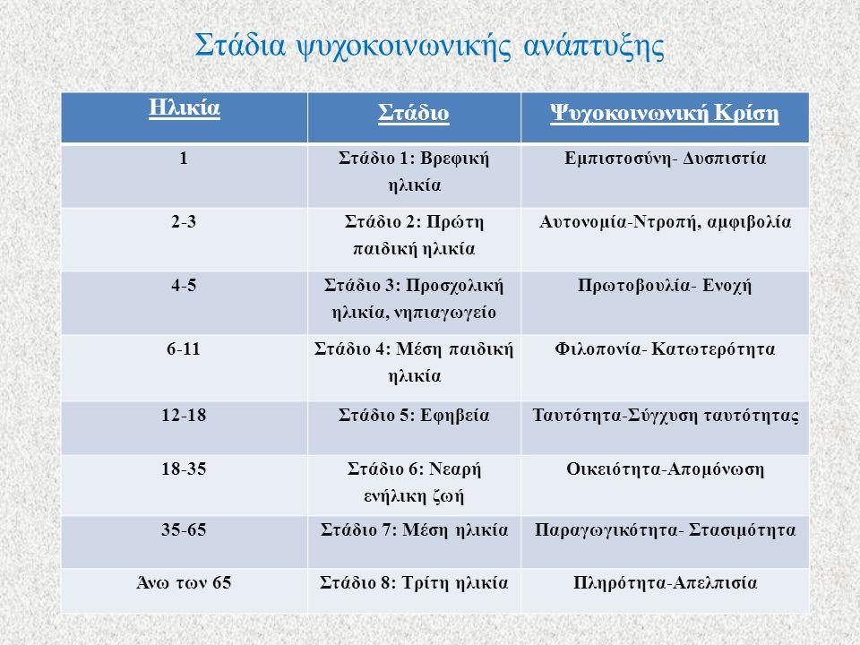 Στάδια ψυχοκοινωνικής ανάπτυξης Ηλικία ΣτάδιοΨυχοκοινωνική Κρίση 1 Στάδιο 1: Βρεφική ηλικία Εμπιστοσύνη- Δυσπιστία 2-3 Στάδιο 2: Πρώτη παιδική ηλικία Αυτονομία-Ντροπή, αμφιβολία 4-5 Στάδιο 3: Προσχολική ηλικία, νηπιαγωγείο Πρωτοβουλία- Ενοχή 6-11 Στάδιο 4: Μέση παιδική ηλικία Φιλοπονία- Κατωτερότητα 12-18Στάδιο 5: ΕφηβείαΤαυτότητα-Σύγχυση ταυτότητας 18-35 Στάδιο 6: Νεαρή ενήλικη ζωή Οικειότητα-Απομόνωση 35-65Στάδιο 7: Μέση ηλικίαΠαραγωγικότητα- Στασιμότητα Άνω των 65Στάδιο 8: Τρίτη ηλικίαΠληρότητα-Απελπισία