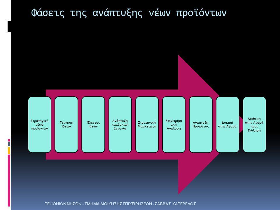Φάσεις της ανάπτυξης νέων προϊόντων ΤΕΙ ΙΟΝΙΩΝ ΝΗΣΩΝ - ΤΜΗΜΑ ΔΙΟΙΚΗΣΗΣ ΕΠΙΧΕΙΡΗΣΕΩΝ - ΣΑΒΒΑΣ ΚΑΤΕΡΕΛΟΣ Στρατηγική νέων προϊόντων Γέννηση Ιδεών Έλεγχος Ιδεών Ανάπτυξη και Δοκιμή Εννοιών Στρατηγική Μάρκετινγκ Επιχειρησι ακή Ανάλυση Ανάπτυξη Προϊόντος Δοκιμή στην Αγορά Διάθεση στην Αγορά προς Πώληση
