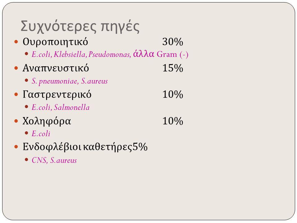 Συχνότερες πηγές Ουροποιητικό 30% E.coli, Klebsiella, Pseudomonas, άλλα Gram (-) Αναπνευστικό 15% S. pneumoniae, S.aureus Γαστρεντερικό 10% E.coli, Sa