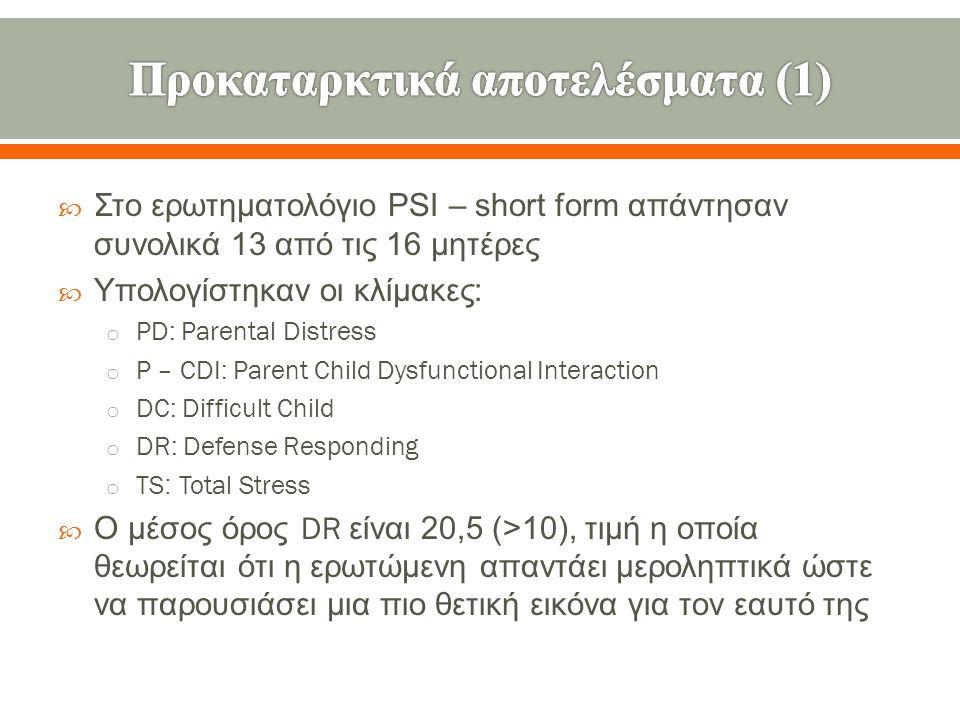  Στο ερωτηματολόγιο PSI – short form απάντησαν συνολικά 13 από τις 16 μητέρες  Υπολογίστηκαν οι κλίμακες : o PD: Parental Distress o P – CDI: Parent Child Dysfunctional Interaction o DC: Difficult Child o DR: Defense Responding o TS: Total Stress  Ο μέσος όρος DR είναι 20,5 (>10), τιμή η οποία θεωρείται ότι η ερωτώμενη απαντάει μεροληπτικά ώστε να παρουσιάσει μια πιο θετική εικόνα για τον εαυτό της