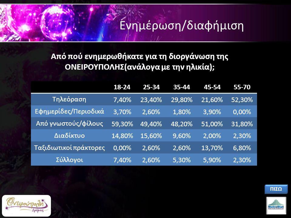 Ενημέρωση/διαφήμιση 18-2425-3435-4445-5455-70 Τηλεόραση 7,40%23,40%29,80%21,60%52,30% Εφημερίδες/Περιοδικά 3,70%2,60%1,80%3,90%0,00% Από γνωστούς/φίλους 59,30%49,40%48,20%51,00%31,80% Διαδίκτυο 14,80%15,60%9,60%2,00%2,30% Ταξιδιωτικοί πράκτορες 0,00%2,60% 13,70%6,80% Σύλλογοι 7,40%2,60%5,30%5,90%2,30% Από πού ενημερωθήκατε για τη διοργάνωση της ΟΝΕΙΡΟΥΠΟΛΗΣ(ανάλογα με την ηλικία); ΠΙΣΩ