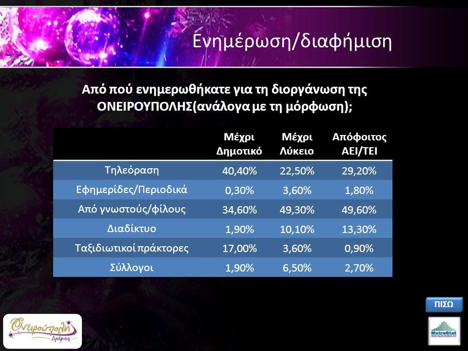 Ενημέρωση/διαφήμιση Μέχρι Δημοτικό Μέχρι Λύκειο Απόφοιτος ΑΕΙ/ΤΕΙ Τηλεόραση 40,40%22,50%29,20% Εφημερίδες/Περιοδικά 0,30%3,60%1,80% Από γνωστούς/φίλους 34,60%49,30%49,60% Διαδίκτυο 1,90%10,10%13,30% Ταξιδιωτικοί πράκτορες 17,00%3,60%0,90% Σύλλογοι 1,90%6,50%2,70% Από πού ενημερωθήκατε για τη διοργάνωση της ΟΝΕΙΡΟΥΠΟΛΗΣ(ανάλογα με τη μόρφωση); ΠΙΣΩ