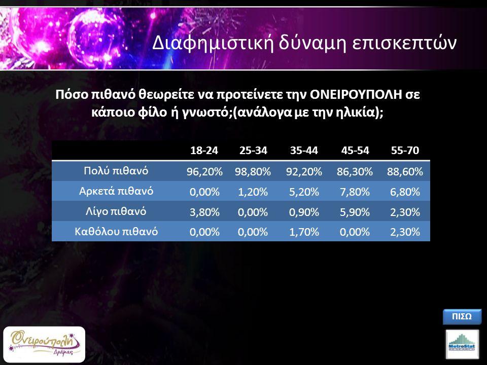 Διαφημιστική δύναμη επισκεπτών 18-2425-3435-4445-5455-70 Πολύ πιθανό 96,20%98,80%92,20%86,30%88,60% Αρκετά πιθανό 0,00%1,20%5,20%7,80%6,80% Λίγο πιθανό 3,80%0,00%0,90%5,90%2,30% Καθόλου πιθανό 0,00% 1,70%0,00%2,30% Πόσο πιθανό θεωρείτε να προτείνετε την ΟΝΕΙΡΟΥΠΟΛΗ σε κάποιο φίλο ή γνωστό;(ανάλογα με την ηλικία); ΠΙΣΩ