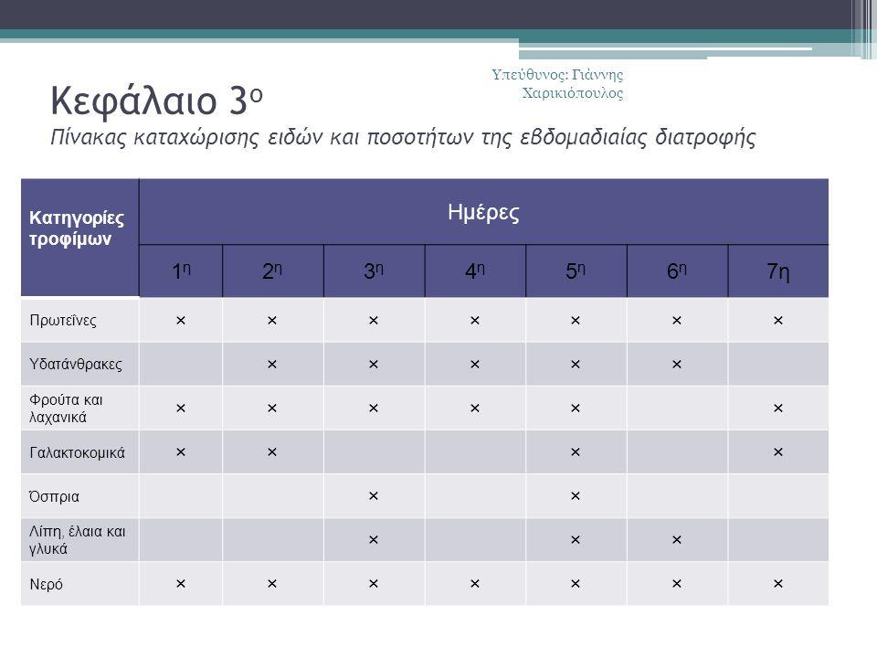 Κεφάλαιο 3 ο Πίνακας καταχώρισης ειδών και ποσοτήτων της εβδομαδιαίας διατροφής Κατηγορίες τροφίμων Ημέρες 1η1η 2η2η 3η3η 4η4η 5η5η 6η6η 7η Πρωτεΐνες ××××××× Υδατάνθρακες ××××× Φρούτα και λαχανικά ×××××× Γαλακτοκομικά ×××× Όσπρια ×× Λίπη, έλαια και γλυκά ××× Νερό ××××××× Υπεύθυνος: Γιάννης Χαρικιόπουλος