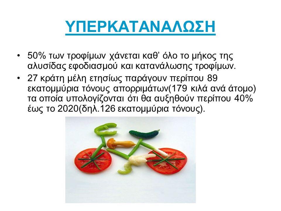 ΥΠΕΡΚΑΤΑΝΑΛΩΣΗ 50% των τροφίμων χάνεται καθ' όλο το μήκος της αλυσίδας εφοδιασμού και κατανάλωσης τροφίμων.