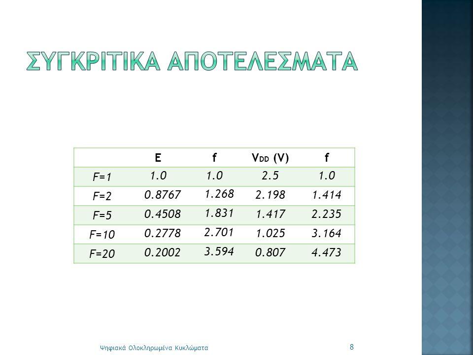 Ψηφιακά Ολοκληρωμένα Κυκλώματα 8 ΕfV DD (V)f F=1 1.0 2.51.0 F=2 0.8767 1.268 2.1981.414 F=5 0.4508 1.831 1.4172.235 F=10 0.2778 2.701 1.0253.164 F=20 0.2002 3.594 0.8074.473