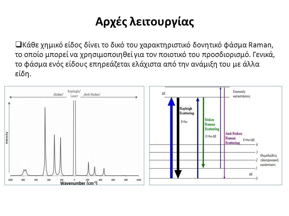  Κάθε χημικό είδος δίνει το δικό του χαρακτηριστικό δονητικό φάσμα Raman, το οποίο μπορεί να χρησιμοποιηθεί για τον ποιοτικό του προσδιορισμό.