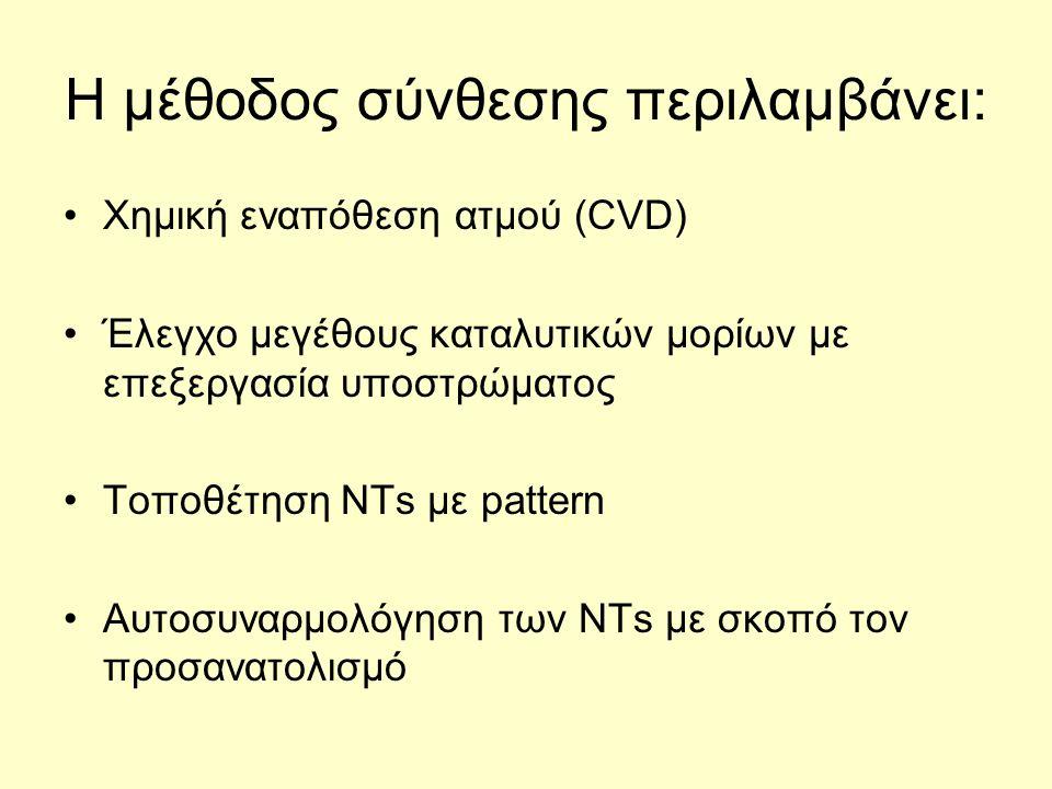Η μέθοδος σύνθεσης περιλαμβάνει: Χημική εναπόθεση ατμού (CVD) Έλεγχο μεγέθους καταλυτικών μορίων με επεξεργασία υποστρώματος Τοποθέτηση NTs με pattern Αυτοσυναρμολόγηση των NTs με σκοπό τον προσανατολισμό