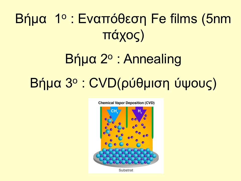 Βήμα 1 ο : Εναπόθεση Fe films (5nm πάχος) Βήμα 2 ο : Annealing Βήμα 3 ο : CVD(ρύθμιση ύψους)