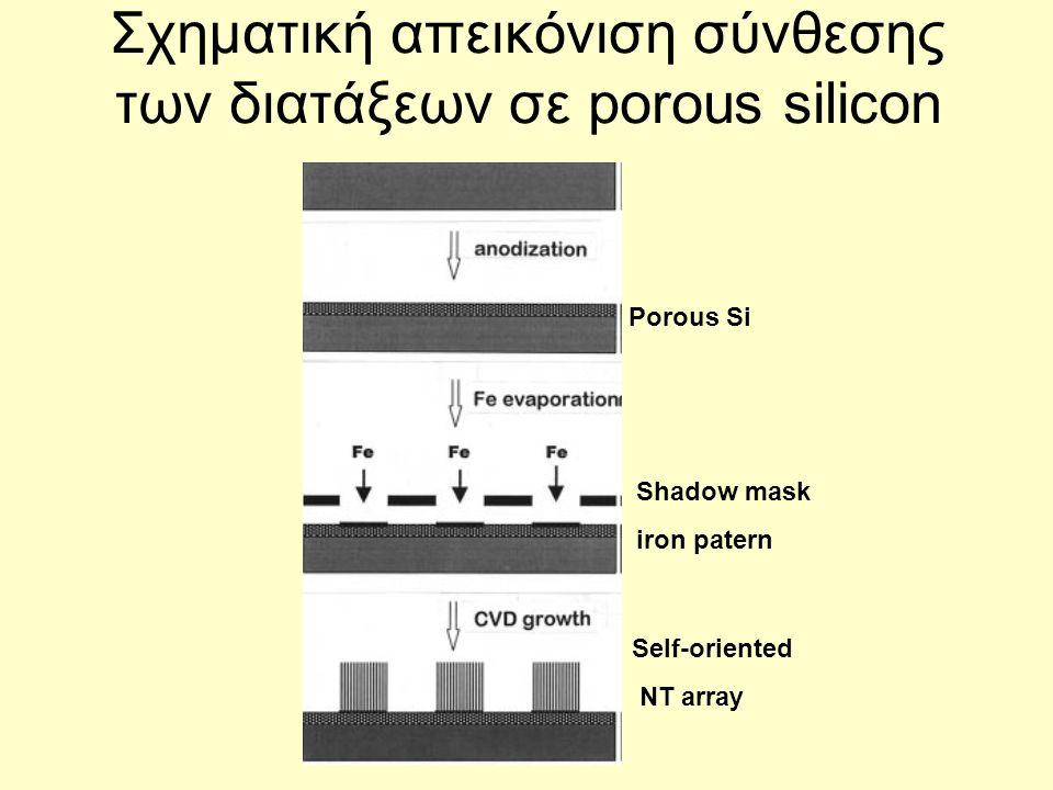 Σχηματική απεικόνιση σύνθεσης των διατάξεων σε porous silicon Porous Si Shadow mask iron patern Self-oriented NT array