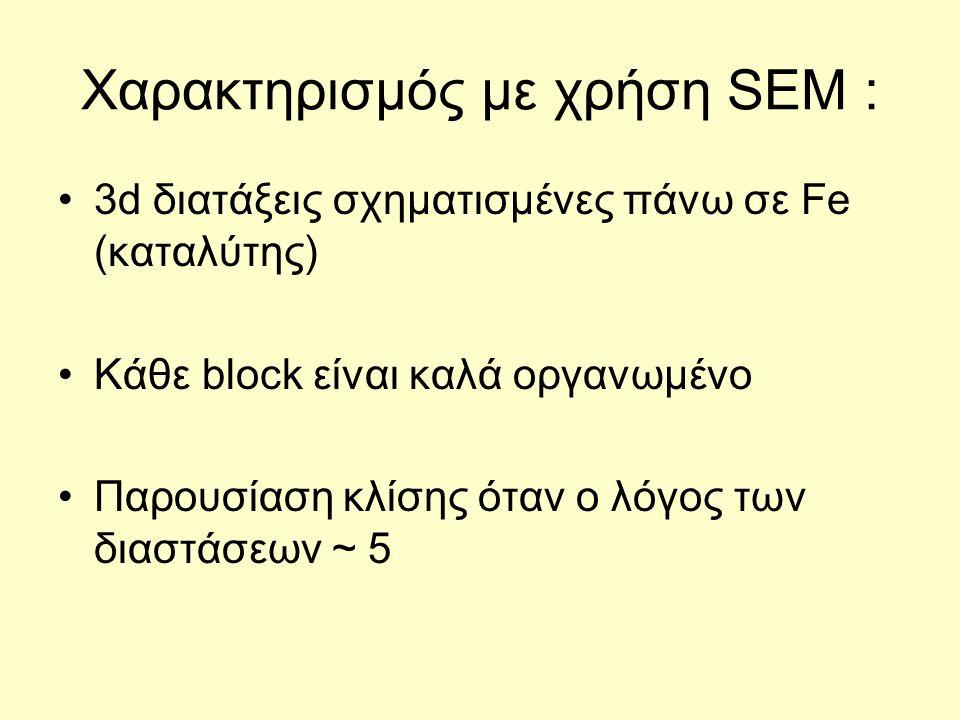 Χαρακτηρισμός με χρήση SEM : 3d διατάξεις σχηματισμένες πάνω σε Fe (καταλύτης) Κάθε block είναι καλά οργανωμένο Παρουσίαση κλίσης όταν ο λόγος των διαστάσεων ~ 5