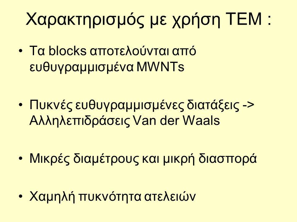 Χαρακτηρισμός με χρήση TEM : Τα blocks αποτελούνται από ευθυγραμμισμένα MWNTs Πυκνές ευθυγραμμισμένες διατάξεις -> Αλληλεπιδράσεις Van der Waals Μικρές διαμέτρους και μικρή διασπορά Χαμηλή πυκνότητα ατελειών