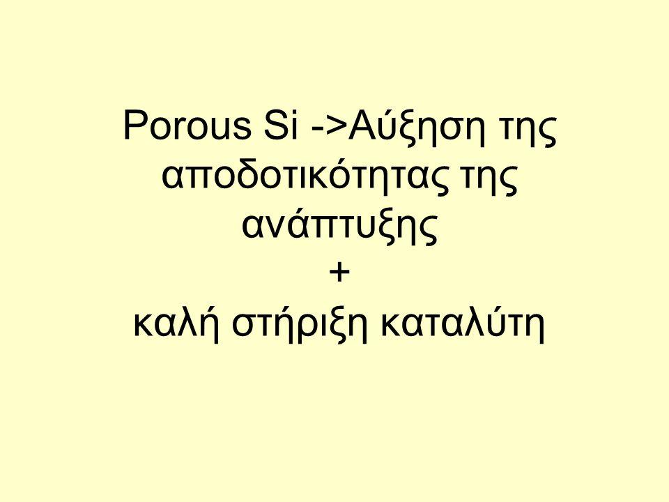 Porous Si ->Αύξηση της αποδοτικότητας της ανάπτυξης + καλή στήριξη καταλύτη