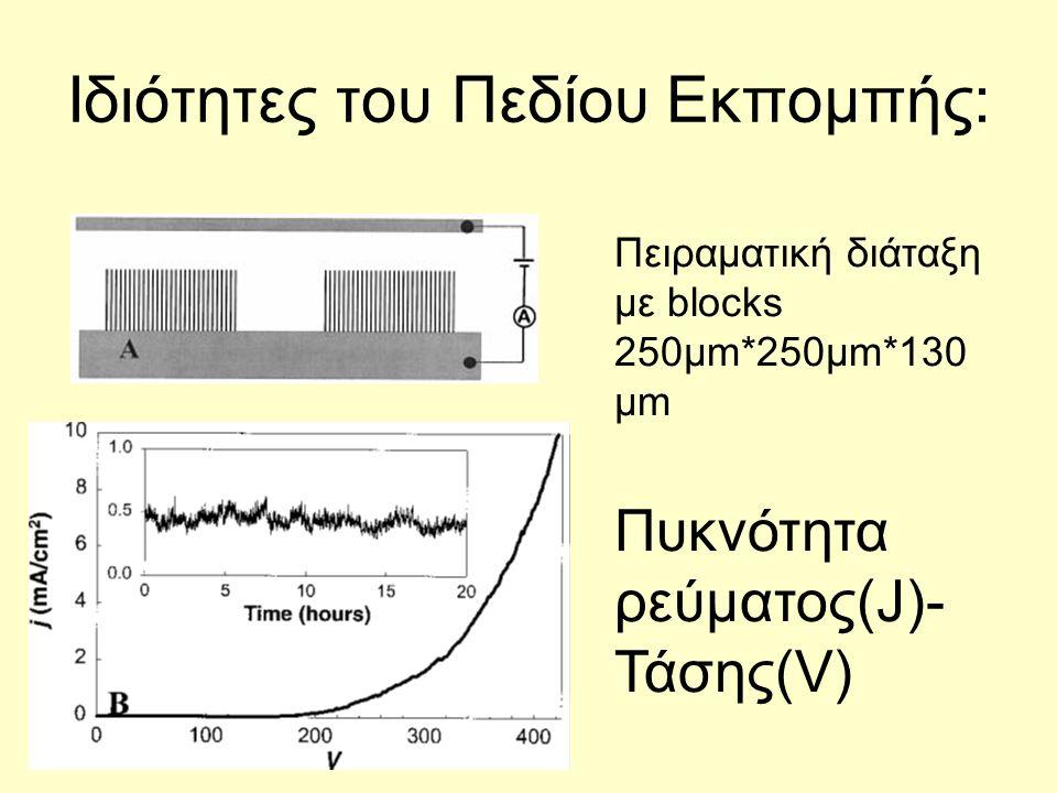 Ιδιότητες του Πεδίου Εκπομπής: Πειραματική διάταξη με blocks 250μm*250μm*130 μm Πυκνότητα ρεύματος(J)- Τάσης(V)