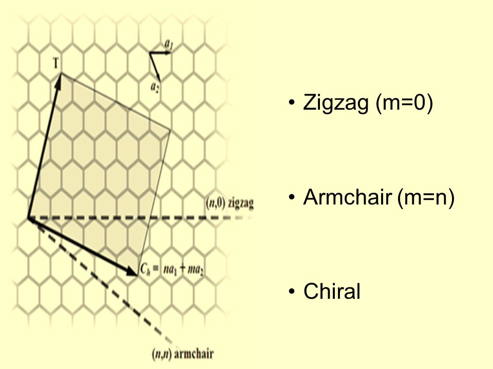 Zigzag (m=0) Armchair (m=n) Chiral