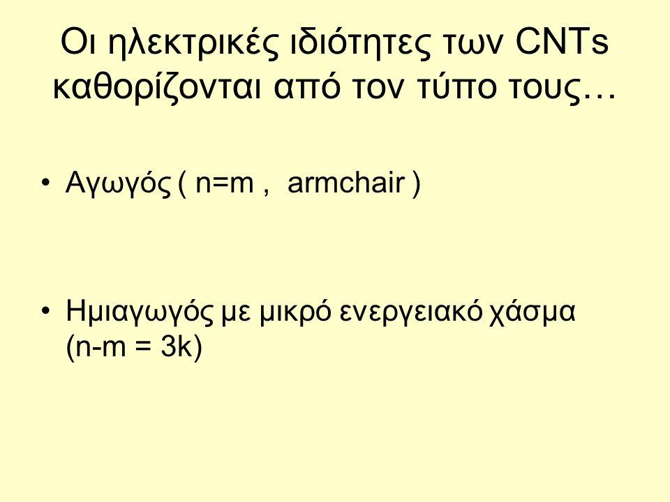 Οι ηλεκτρικές ιδιότητες των CNTs καθορίζονται από τον τύπο τους… Αγωγός ( n=m, armchair ) Ημιαγωγός με μικρό ενεργειακό χάσμα (n-m = 3k)