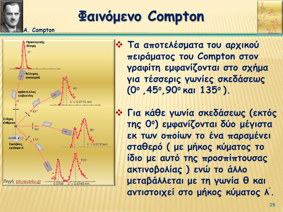 25  Τα αποτελέσματα του αρχικού πειράματος του Compton στον γραφίτη εμφανίζονται στο σχήμα για τέσσερις γωνίες σκεδάσεως (0 ο,45 ο,90 ο και 135 ο ).