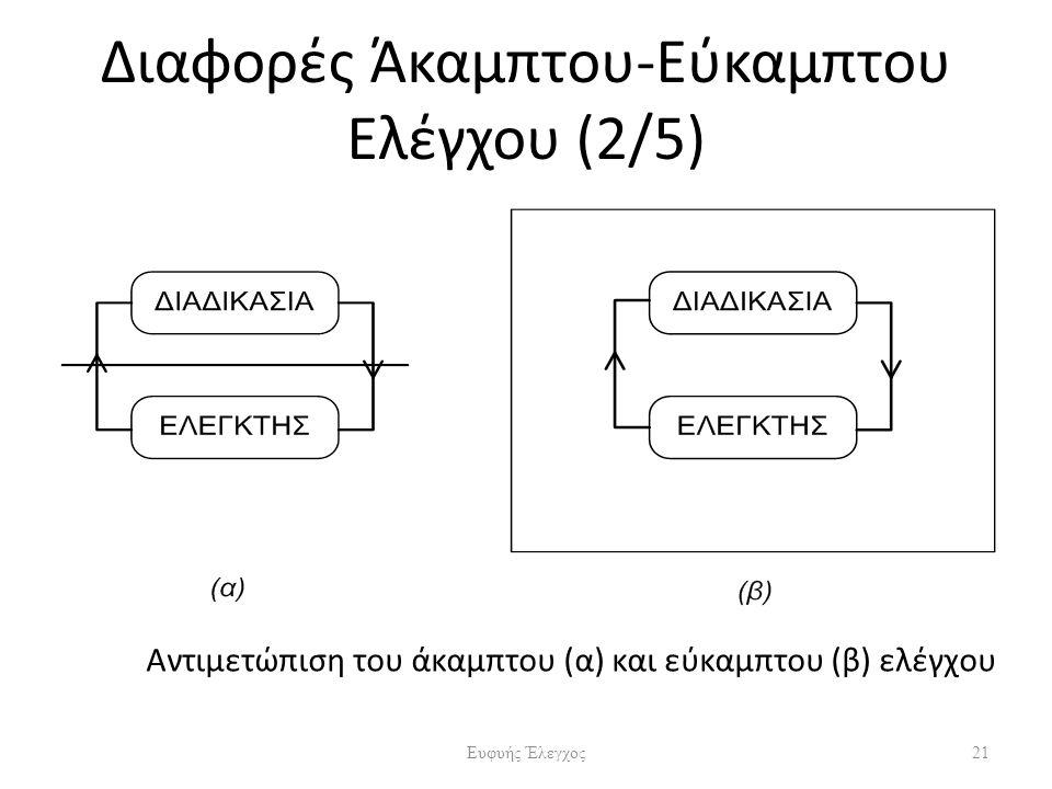 Αντιμετώπιση του άκαμπτου (α) και εύκαμπτου (β) ελέγχου Διαφορές Άκαμπτου-Εύκαμπτου Ελέγχου (2/5) 21Ευφυής Έλεγχος