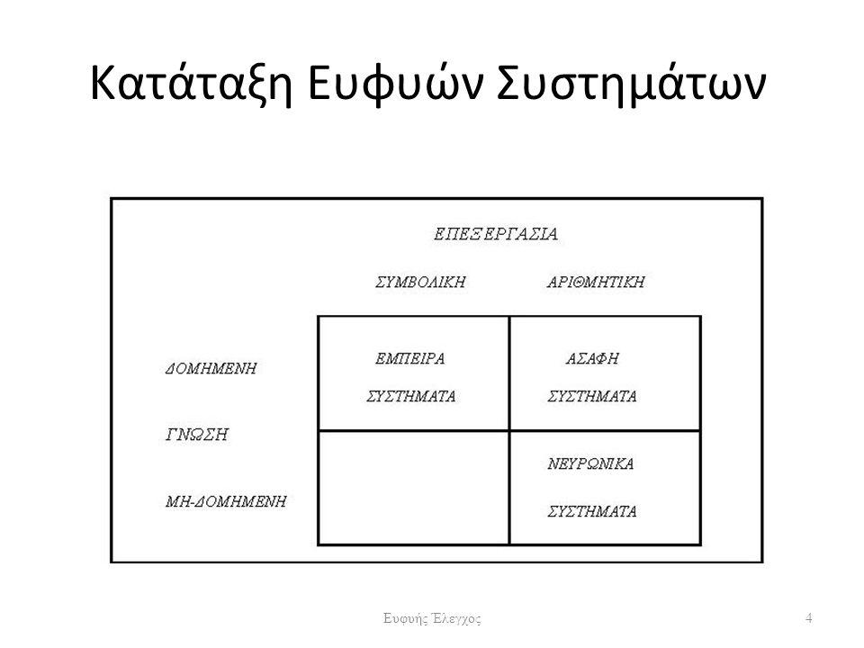 Κατάταξη Ευφυών Συστημάτων 4Ευφυής Έλεγχος