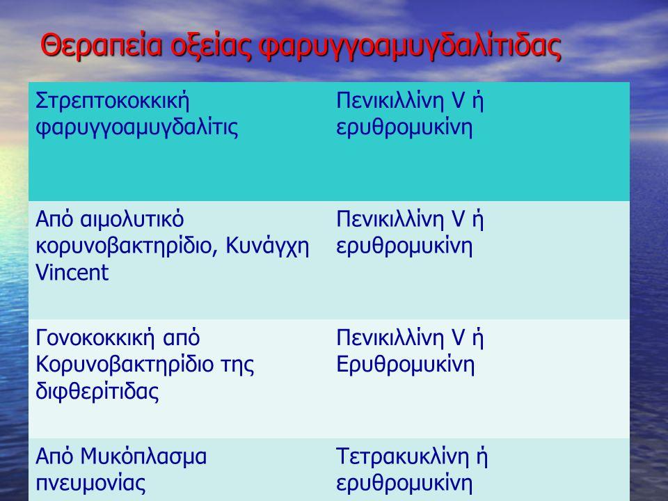 Θεραπεία οξείας φαρυγγοαμυγδαλίτιδας Στρεπτοκοκκική φαρυγγοαμυγδαλίτις Πενικιλλίνη V ή ερυθρομυκίνη Από αιμολυτικό κορυνοβακτηρίδιο, Κυνάγχη Vincent Π
