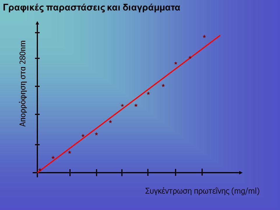 Γραφικές παραστάσεις και διαγράμματα Απορρόφηση στα 280nm Συγκέντρωση πρωτεΐνης (mg/ml)