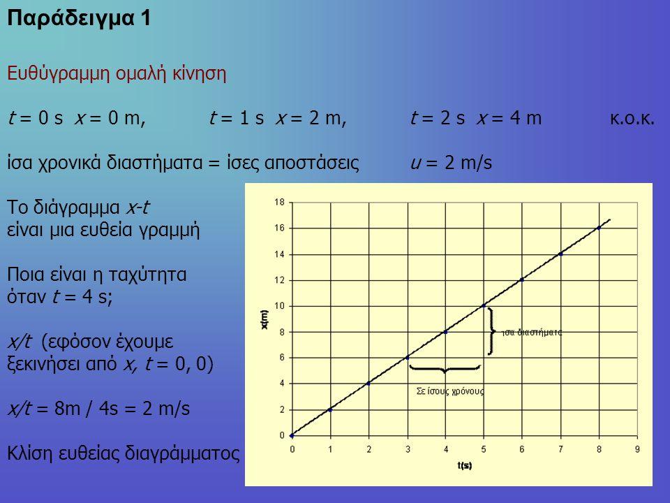 Ευθύγραμμη ομαλή κίνηση t = 0 s x = 0 m,t = 1 s x = 2 m,t = 2 s x = 4 m κ.ο.κ.