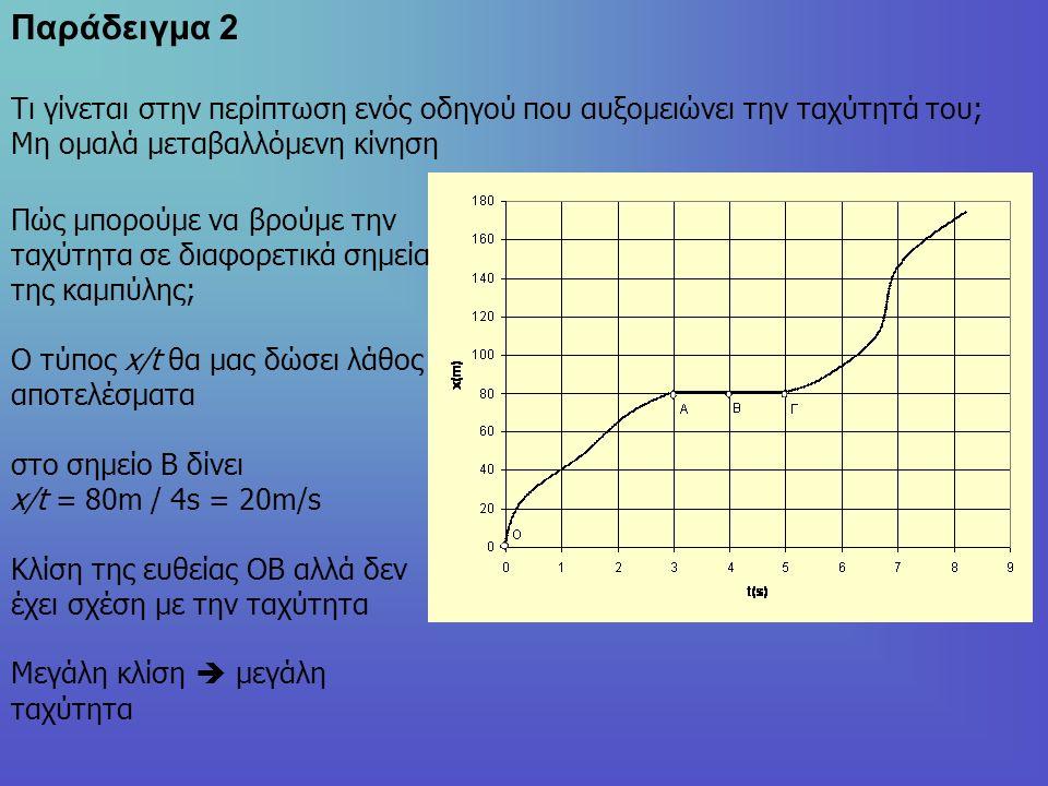 Παράδειγμα 2 Τι γίνεται στην περίπτωση ενός οδηγού που αυξομειώνει την ταχύτητά του; Μη ομαλά μεταβαλλόμενη κίνηση Πώς μπορούμε να βρούμε την ταχύτητα σε διαφορετικά σημεία της καμπύλης; Ο τύπος x/t θα μας δώσει λάθος αποτελέσματα στο σημείο Β δίνει x/t = 80m / 4s = 20m/s Κλίση της ευθείας ΟΒ αλλά δεν έχει σχέση με την ταχύτητα Μεγάλη κλίση  μεγάλη ταχύτητα