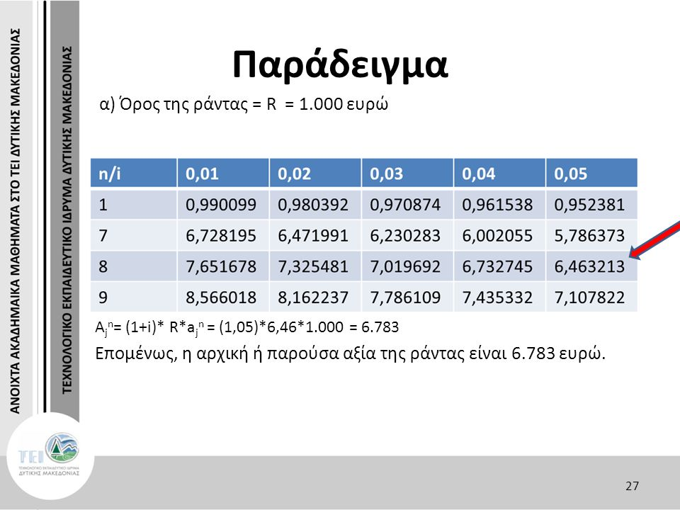 Παράδειγμα α) Όρος της ράντας = R = 1.000 ευρώ A j n = (1+i)* R*a j n = (1,05)*6,46*1.000 = 6.783 Επομένως, η αρχική ή παρούσα αξία της ράντας είναι 6