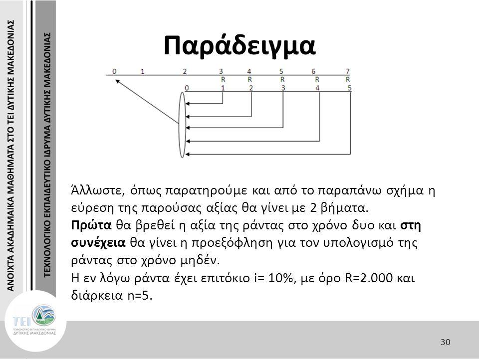 Παράδειγμα Άλλωστε, όπως παρατηρούμε και από το παραπάνω σχήμα η εύρεση της παρούσας αξίας θα γίνει με 2 βήματα. Πρώτα θα βρεθεί η αξία της ράντας στο