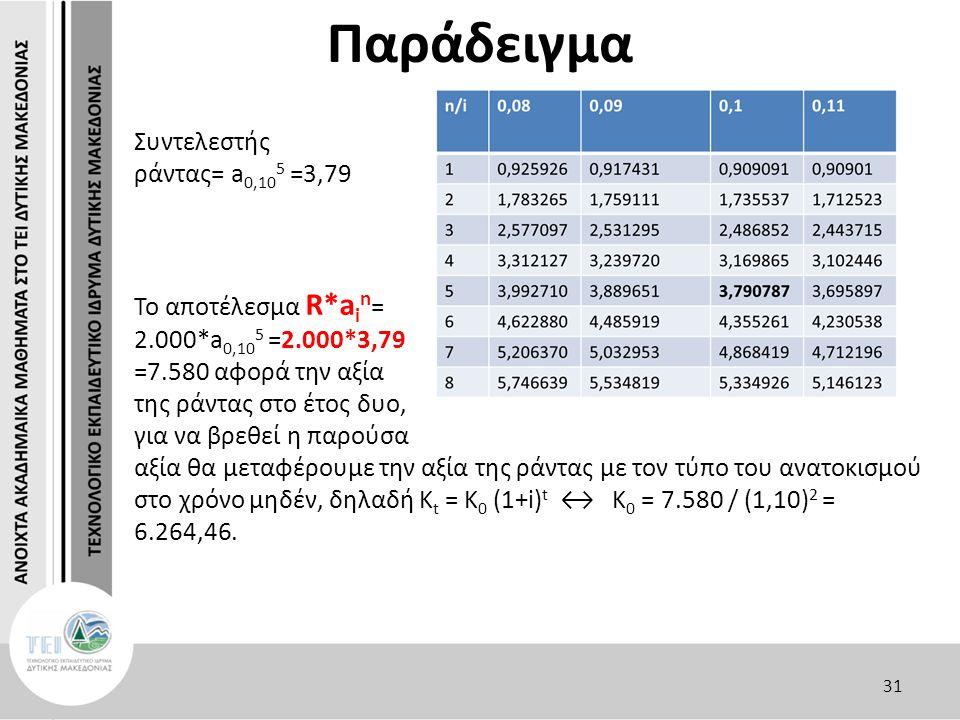 Παράδειγμα Συντελεστής ράντας= a 0,10 5 =3,79 Το αποτέλεσμα R*a i n = 2.000*a 0,10 5 =2.000*3,79 =7.580 αφορά την αξία της ράντας στο έτος δυο, για να βρεθεί η παρούσα αξία θα μεταφέρουμε την αξία της ράντας με τον τύπο του ανατοκισμού στο χρόνο μηδέν, δηλαδή Κ t = K 0 (1+i) t ↔ K 0 = 7.580 / (1,10) 2 = 6.264,46.