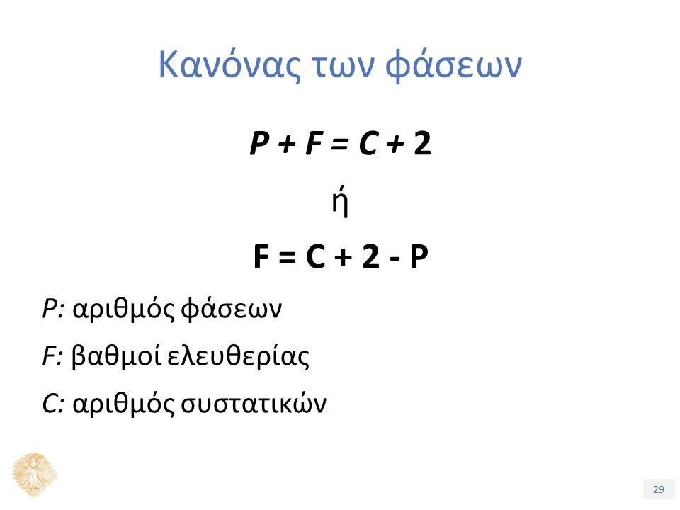 29 Κανόνας των φάσεων P + F = C + 2 ή F = C + 2 - P P: αριθμός φάσεων F: βαθμοί ελευθερίας C: αριθμός συστατικών