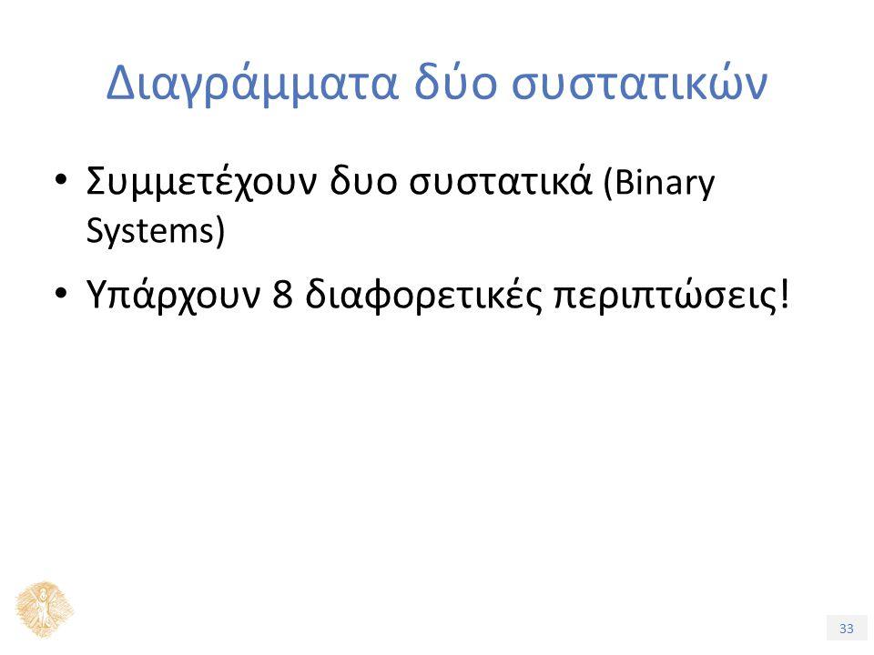 33 Διαγράμματα δύο συστατικών Συμμετέχουν δυο συστατικά (Binary Systems) Υπάρχουν 8 διαφορετικές περιπτώσεις!