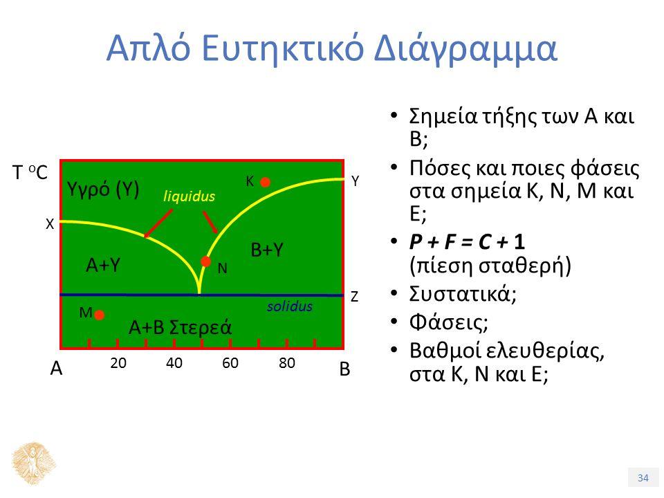34 Απλό Ευτηκτικό Διάγραμμα Σημεία τήξης των Α και Β; Πόσες και ποιες φάσεις στα σημεία Κ, N, Μ και Ε; P + F = C + 1 (πίεση σταθερή) Συστατικά; Φάσεις; Βαθμοί ελευθερίας, στα Κ, Ν και Ε; Α Β Τ oCΤ oC Χ Υ Ζ 20406080 Α+Β Στερεά Υγρό (Υ) Α+Υ B+Υ liquidus solidus Κ Μ N