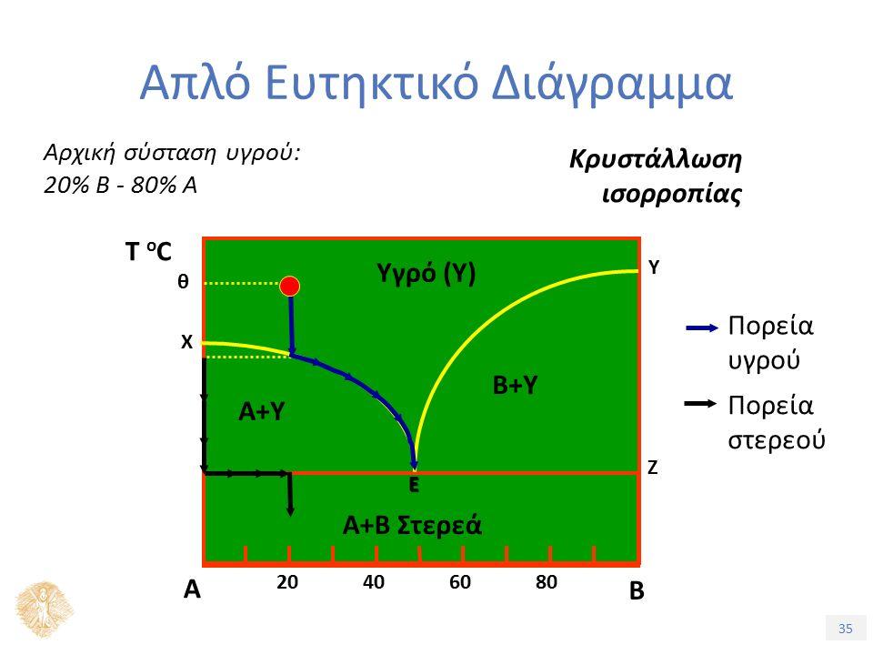 35 Απλό Ευτηκτικό Διάγραμμα Κρυστάλλωση ισορροπίας Αρχική σύσταση υγρού: 20% Β - 80% Α Τ oCΤ oC Α Β Ε Α+Β Στερεά Υγρό (Υ) Α+Υ B+Υ 20406080 Χ Υ Ζ θ Πορεία στερεού Πορεία υγρού