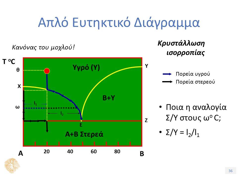 36 Απλό Ευτηκτικό Διάγραμμα Κρυστάλλωση ισορροπίας Κανόνας του μοχλού.