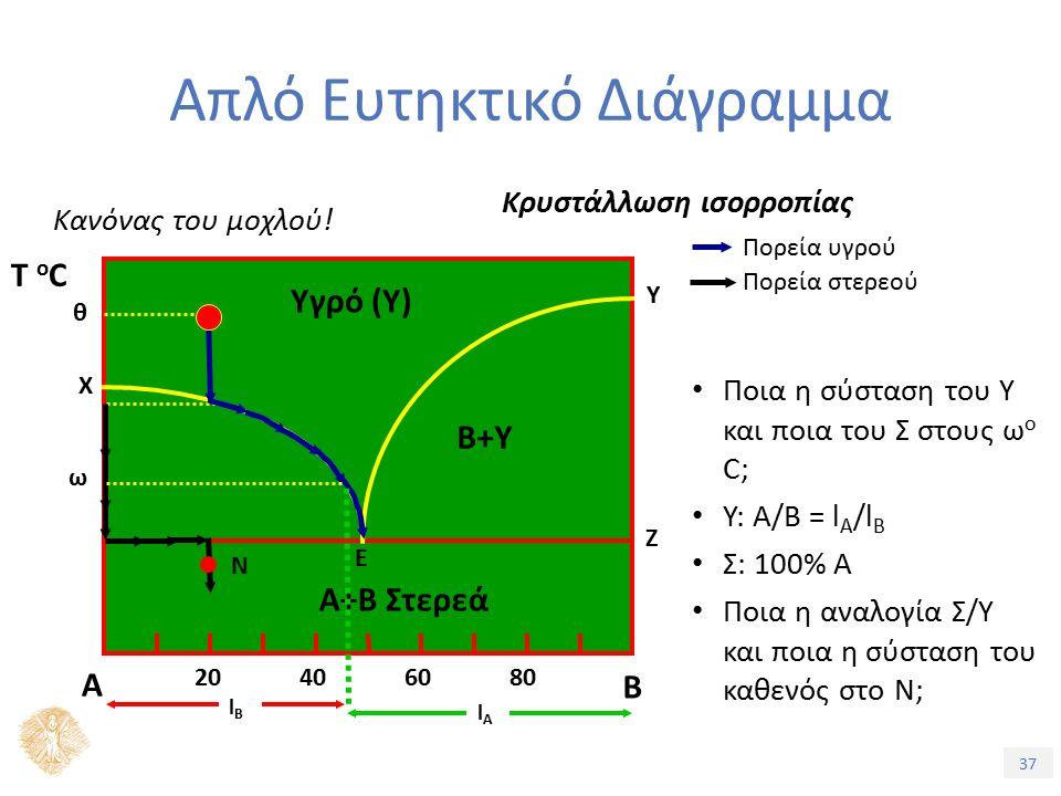 37 Απλό Ευτηκτικό Διάγραμμα Κρυστάλλωση ισορροπίας Κανόνας του μοχλού.