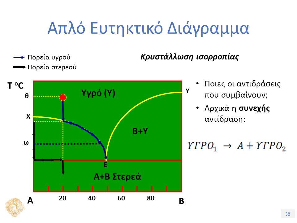 38 Απλό Ευτηκτικό Διάγραμμα Κρυστάλλωση ισορροπίας Πορεία στερεού Πορεία υγρού Ποιες οι αντιδράσεις που συμβαίνουν; Αρχικά η συνεχής αντίδραση: Α Β Ε Α+Β Στερεά Υγρό (Υ) B+Υ 20406080 Τ oCΤ oC Χ Υ θ ω