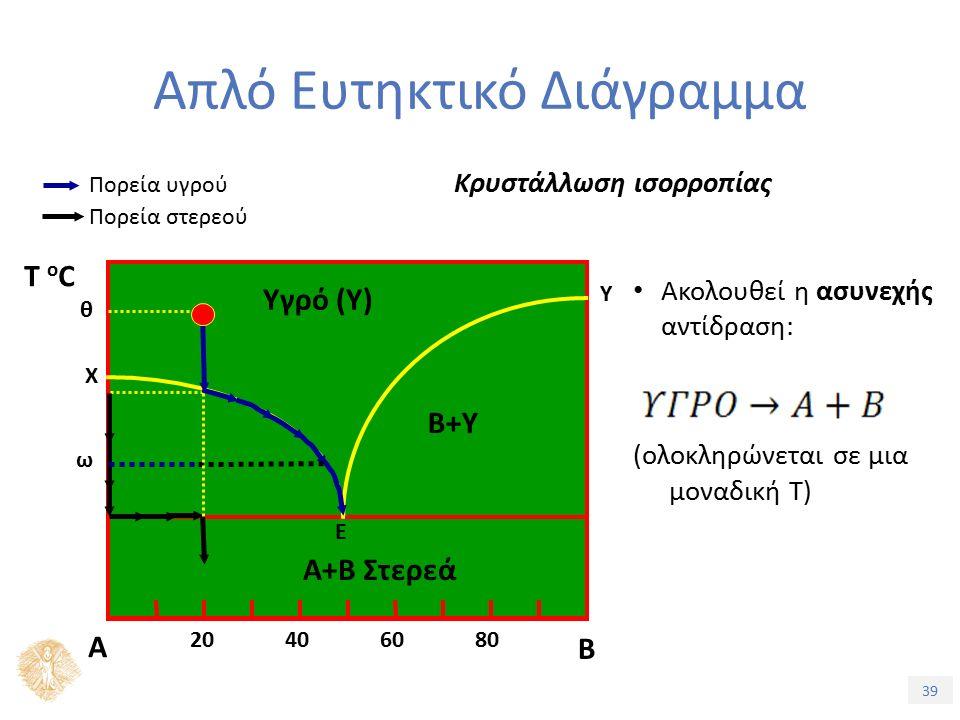 39 Απλό Ευτηκτικό Διάγραμμα Κρυστάλλωση ισορροπίας Πορεία στερεού Πορεία υγρού Ακολουθεί η ασυνεχής αντίδραση: (ολοκληρώνεται σε μια μοναδική Τ) Α Β Ε Α+Β Στερεά Υγρό (Υ) B+Υ 20406080 Τ oCΤ oC Χ Υ θ ω
