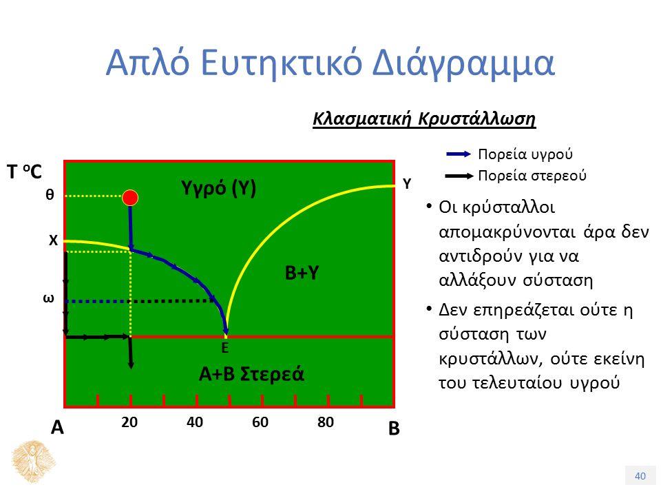 40 Απλό Ευτηκτικό Διάγραμμα Κλασματική Κρυστάλλωση Πορεία στερεού Πορεία υγρού Οι κρύσταλλοι απομακρύνονται άρα δεν αντιδρούν για να αλλάξουν σύσταση Δεν επηρεάζεται ούτε η σύσταση των κρυστάλλων, ούτε εκείνη του τελευταίου υγρού Α Β Ε Α+Β Στερεά Υγρό (Υ) B+Υ 20406080 Τ oCΤ oC Χ Υ θ ω