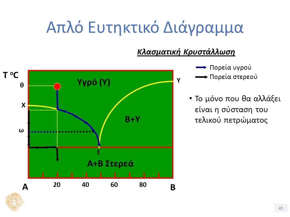 41 Απλό Ευτηκτικό Διάγραμμα Κλασματική Κρυστάλλωση Πορεία στερεού Πορεία υγρού Το μόνο που θα αλλάξει είναι η σύσταση του τελικού πετρώματος Α Β Ε Α+Β Στερεά Υγρό (Υ) B+Υ 20406080 Τ oCΤ oC Χ Υ θ ω