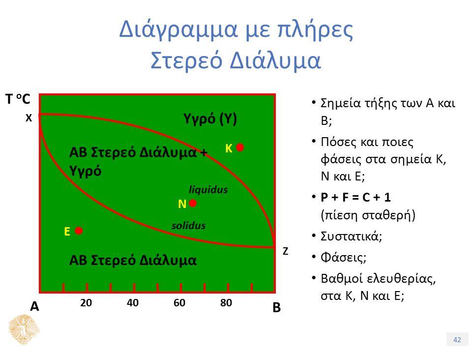 42 Διάγραμμα με πλήρες Στερεό Διάλυμα Σημεία τήξης των Α και Β; Πόσες και ποιες φάσεις στα σημεία Κ, Ν και Ε; P + F = C + 1 (πίεση σταθερή) Συστατικά; Φάσεις; Βαθμοί ελευθερίας, στα Κ, Ν και Ε; Ζ Β Α 20406080 Τ oCΤ oC Χ ΑΒ Στερεό Διάλυμα + Υγρό Υγρό (Υ) ΑΒ Στερεό Διάλυμα liquidus solidus Κ Ν Ε