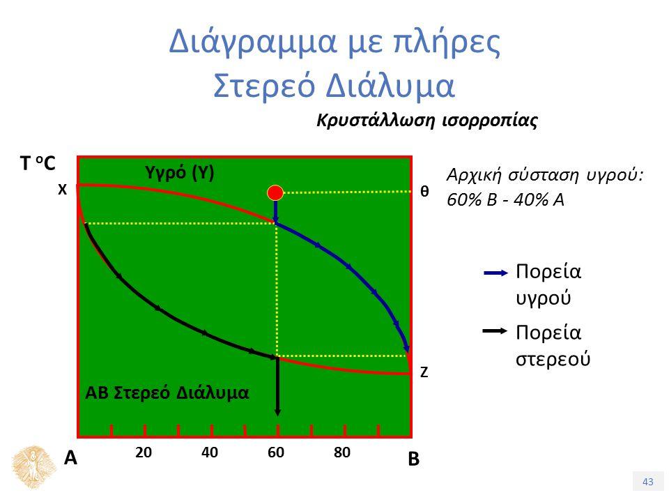 43 Διάγραμμα με πλήρες Στερεό Διάλυμα Κρυστάλλωση ισορροπίας Αρχική σύσταση υγρού: 60% Β - 40% Α Πορεία στερεού Πορεία υγρού Τ oCΤ oC Α Β 20406080 Χ Ζ Υγρό (Υ) ΑΒ Στερεό Διάλυμα θ