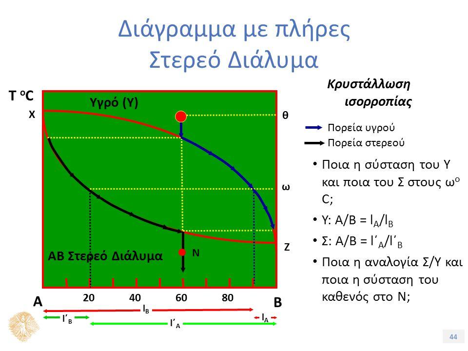 44 Διάγραμμα με πλήρες Στερεό Διάλυμα Κρυστάλλωση ισορροπίας Πορεία στερεού Πορεία υγρού Ποια η σύσταση του Υ και ποια του Σ στους ω o C; Υ: Α/Β = l Α /l B Σ: Α/Β = l΄ Α /l΄ B Ποια η αναλογία Σ/Υ και ποια η σύσταση του καθενός στο Ν; Α Β Υγρό (Υ) ΑΒ Στερεό Διάλυμα 20406080 Τ oCΤ oC Χ Ζ θ ω lΒlΒ lΑlΑ Ν l΄Βl΄Β l΄Αl΄Α