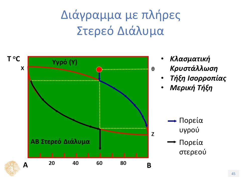 45 Διάγραμμα με πλήρες Στερεό Διάλυμα Κλασματική Κρυστάλλωση Τήξη Ισορροπίας Μερική Τήξη Πορεία στερεού Πορεία υγρού Τ oCΤ oC Α Β 20406080 Χ Ζ Υγρό (Υ) ΑΒ Στερεό Διάλυμα θ