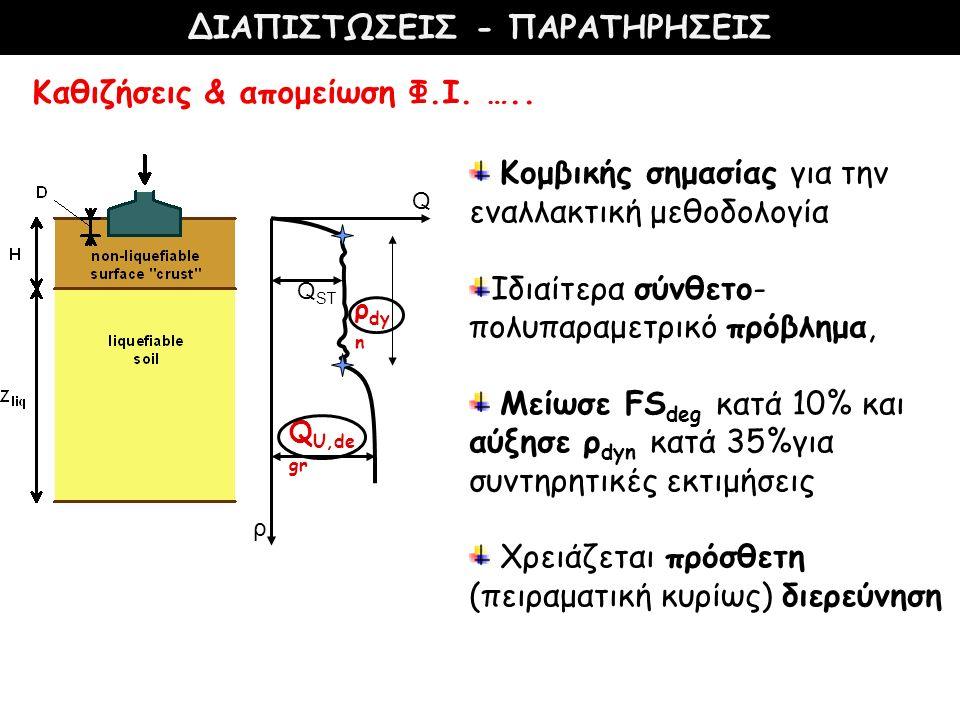 ρ Q Q ST Q U,de gr ρ dy n Καθιζήσεις & απομείωση Φ.Ι. ….. Κομβικής σημασίας για την εναλλακτική μεθοδολογία Ιδιαίτερα σύνθετο- πολυπαραμετρικό πρόβλημ